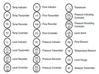 CURRICULUM VITAE - John T Price Instrument Engineer